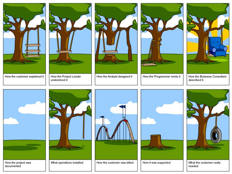 Software projects in the context of swings