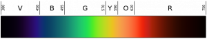 "A ""rainbow"" of the visible spectrum, with key colour ""areas"" marked."