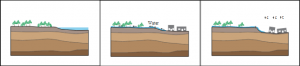 Three-panel diagram, showing a low-lying lake being pumped to allow house construction, but in the third panel - OH NOES! - the houses have gone lop-sided because without the water in it, the ground becomes unstable.