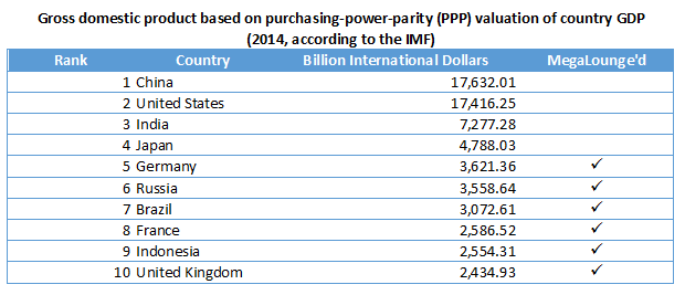 PPP of country GDPs
