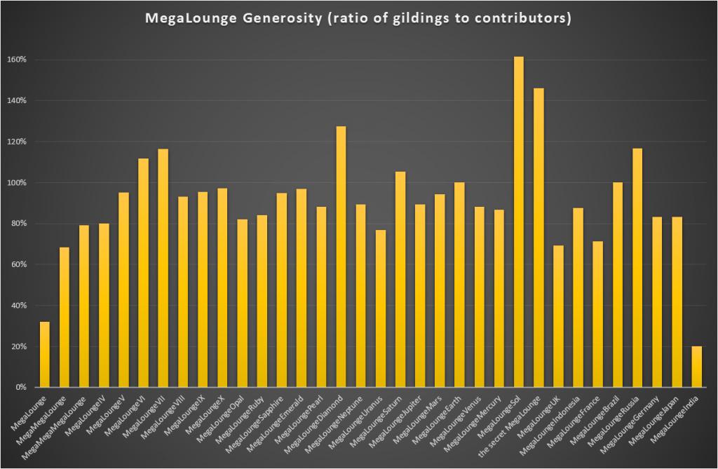 MegaLounge Generosity