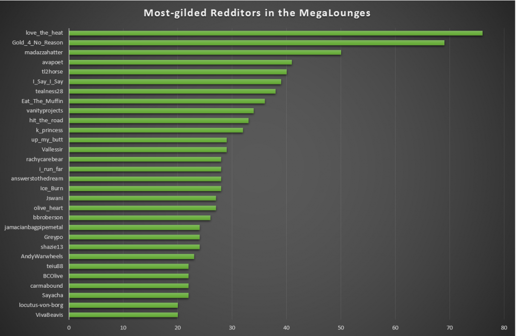 Most-gilded Redditors