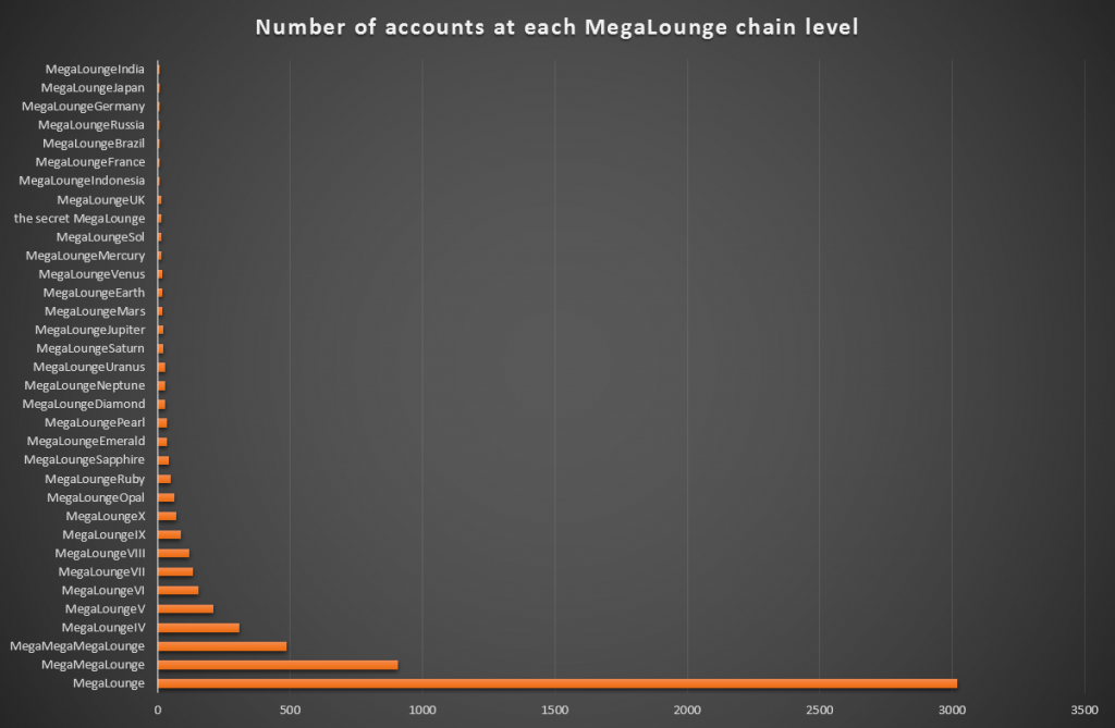 Number of accounts at each MegaLounge level