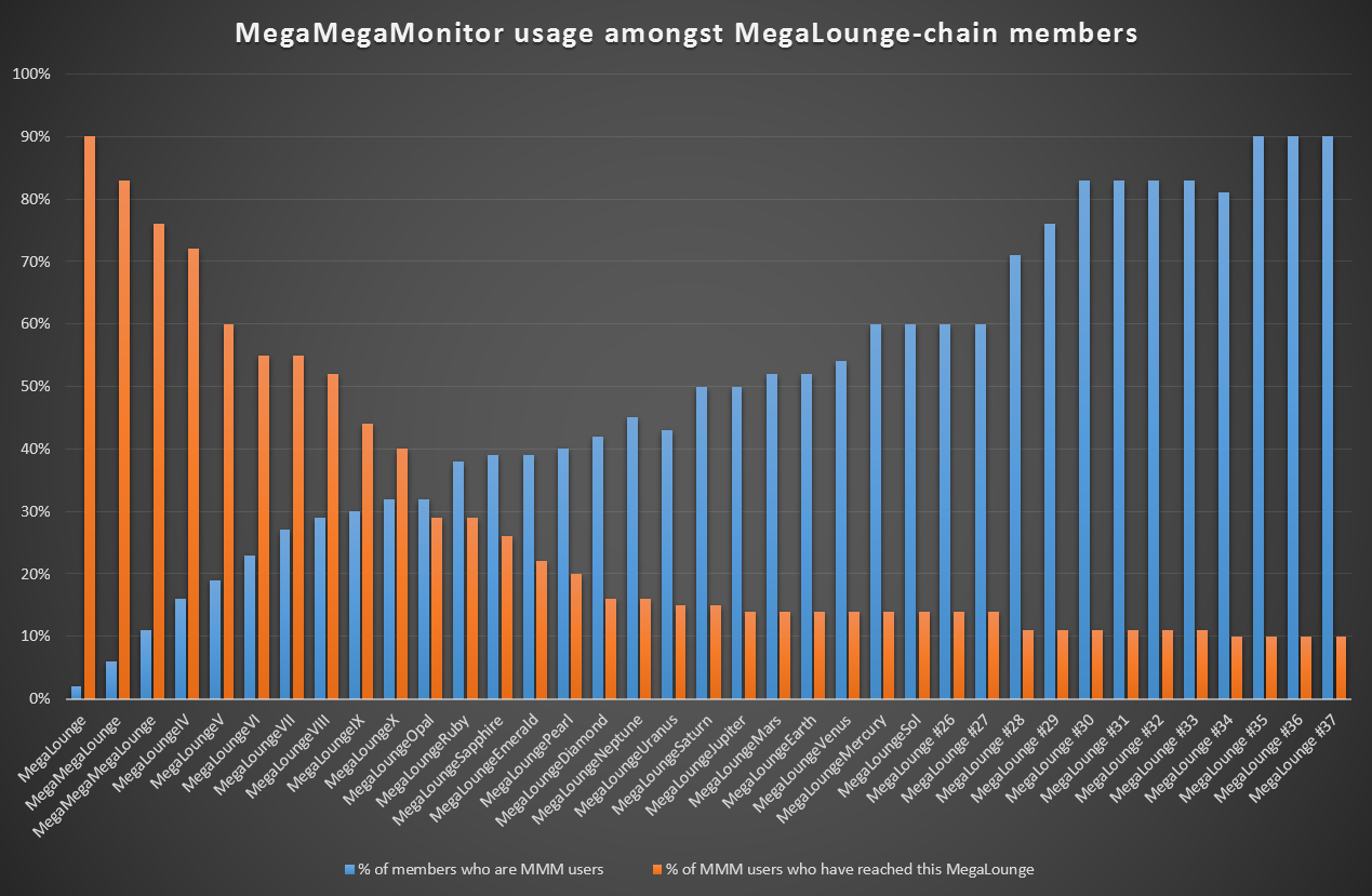 MegaMegaMonitor Usage by Chain Height