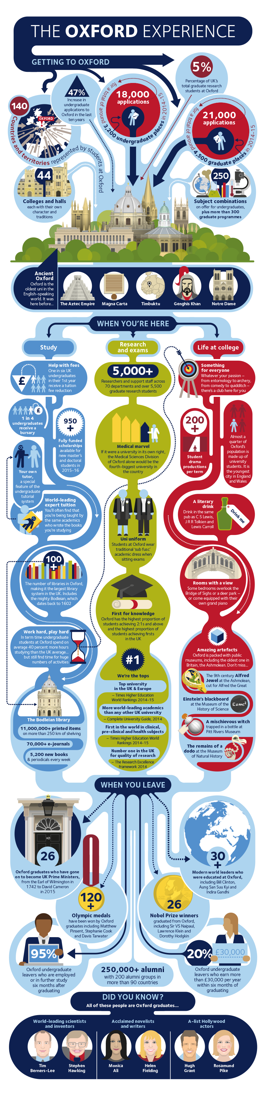 The Oxford Experience infographic