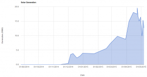 A graph showing the number of units per day we've generated, peaking during that  sunny spell in late April.