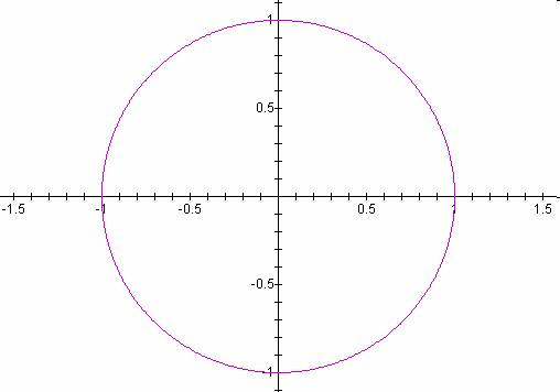 A circle of radius 1 at the intersection of the axes of a cartesian coordinate system.