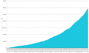 Graph showing cumulative words written on this blog, peaking at 593,457.