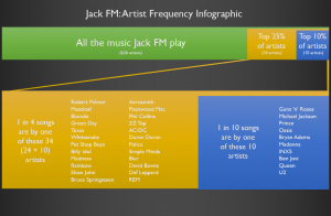 Jack FM: Artist Frequency