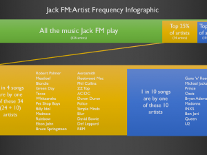 What Does Jack FM Sound Like?