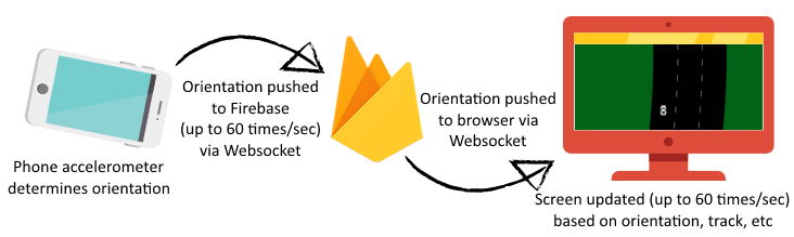 Infographic showing how Steer! works. Phone accelerometer determines orientation, pushes to Firebase (up to 60 times/sec), which pushes to browser (via Websocket), which updates screen.
