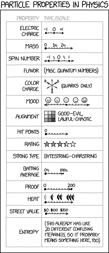 XKCD: Particle Properties