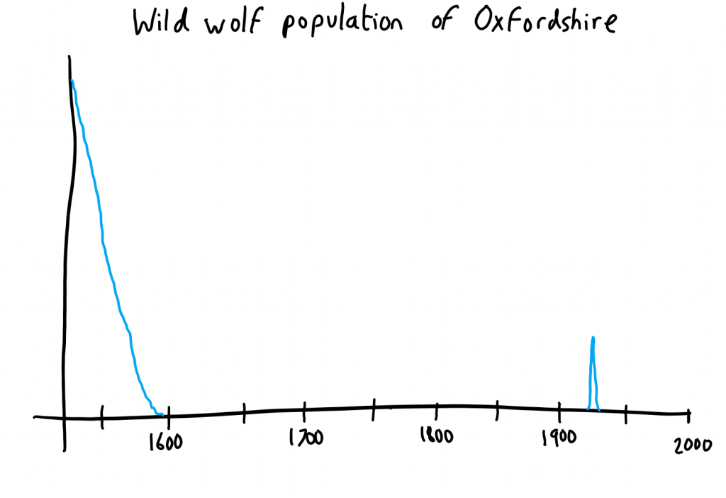 Graph of the wild wolf population of Oxfordshire