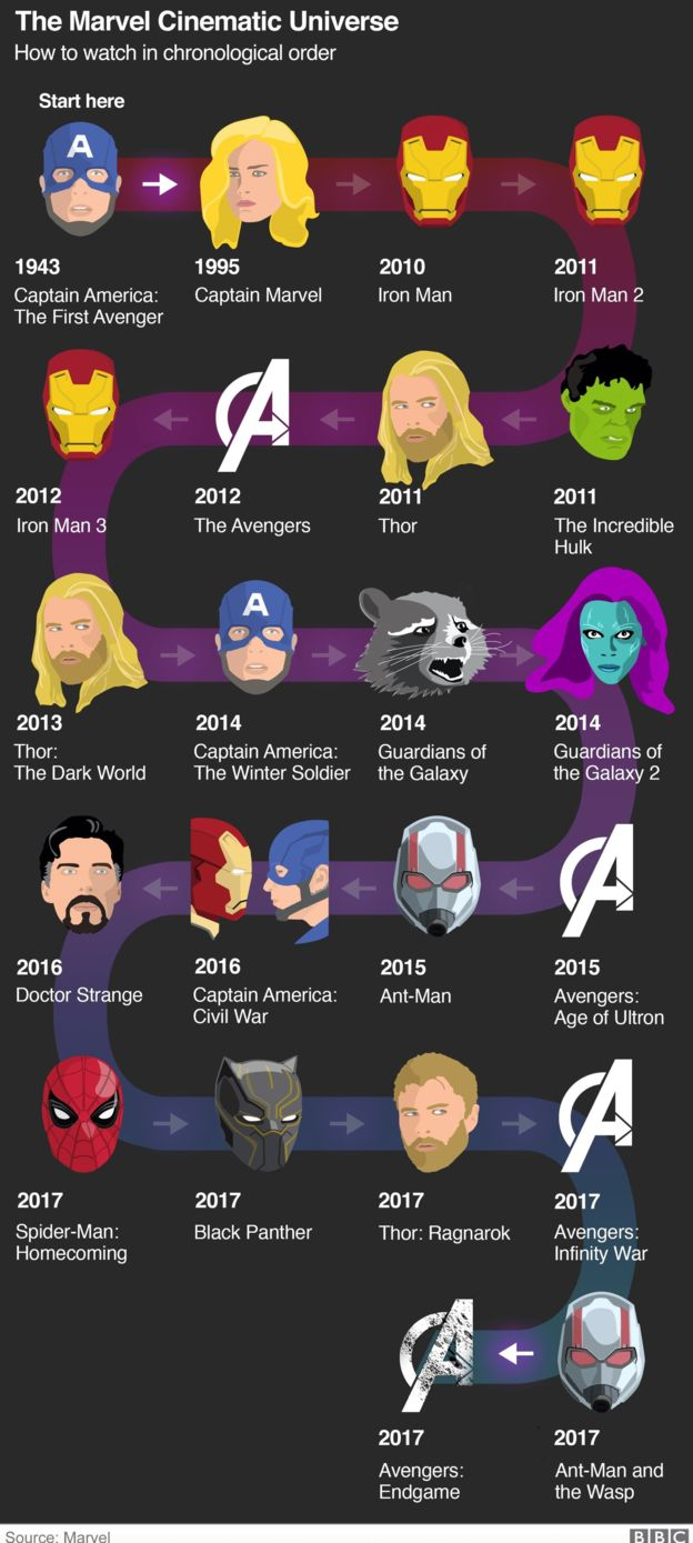 The Marvel Cinematic Universe in Chronological Order (almost)