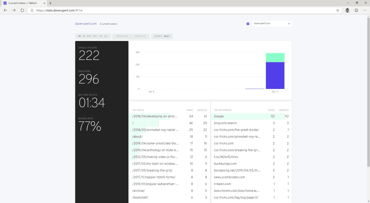 Fathom Analytics dashboard