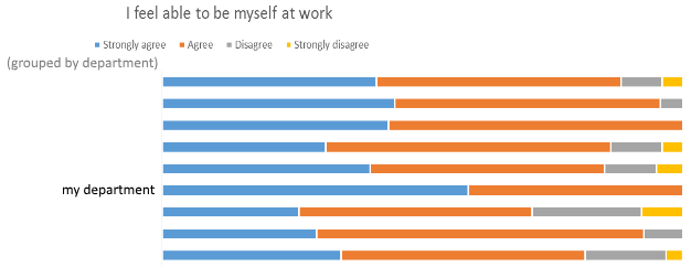 'I feel able to by myself at work' staff survey results chart showing my department strongly agrees