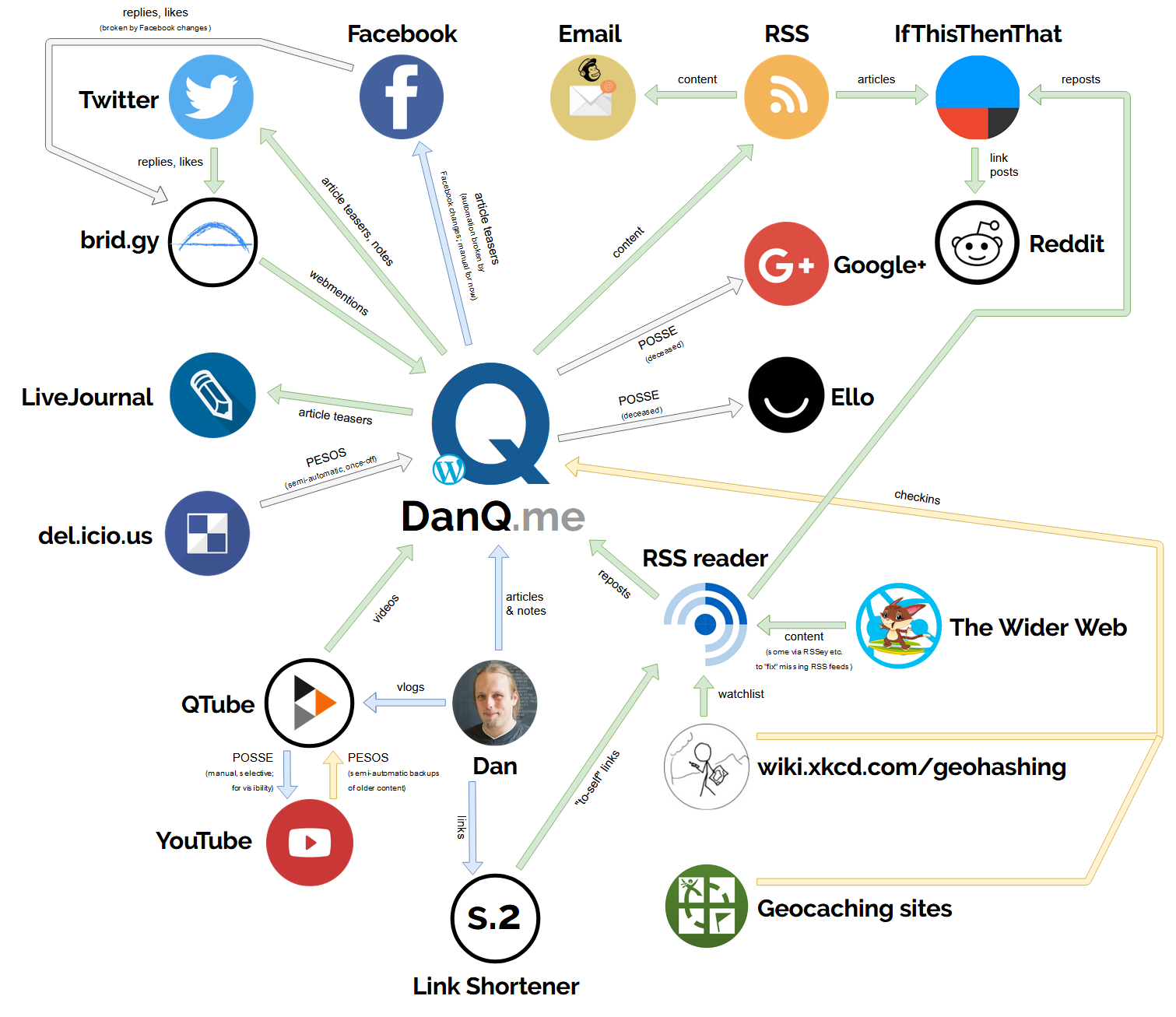 Diagram illustrating the relationships between DanQ.me and the satellite services with which it interacts.