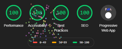 DanQ.me scoring 100/100 in all four Lighthouse categories