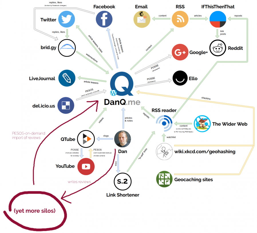 DanQ.me ecosystem map showing Dan Q writing reviews and these being re-imported on demand back into DanQ.me.