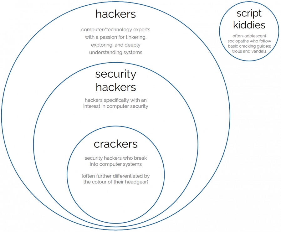 Venn-Euler-style diagram showing crackers as a subset of security hackers, who in turn are a subset of hackers. Script kiddies are a group of their own, off to the side where nobody has to talk to them (this is probably for the best).
