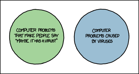 XKCD 1180: Virus Venn Diagram