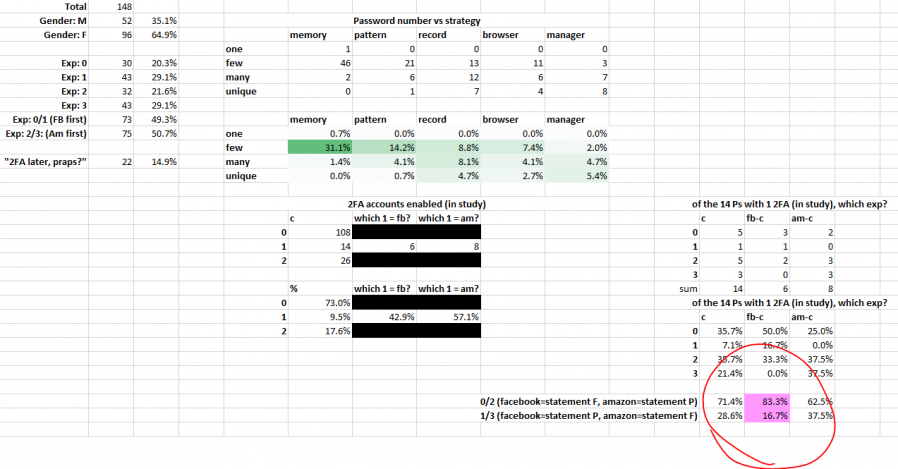 Spreadsheet showing correlation the intersection of two variables.