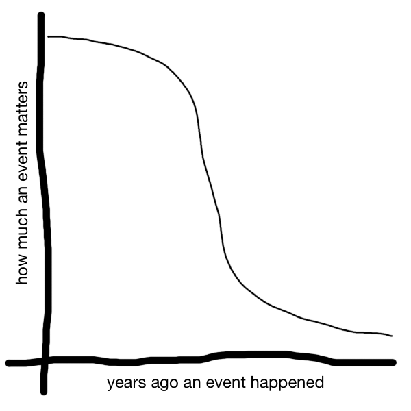 Graph showing that recent events matter a lot, but rapidly tail off for a while before levelling out again as they become long-ago events.
