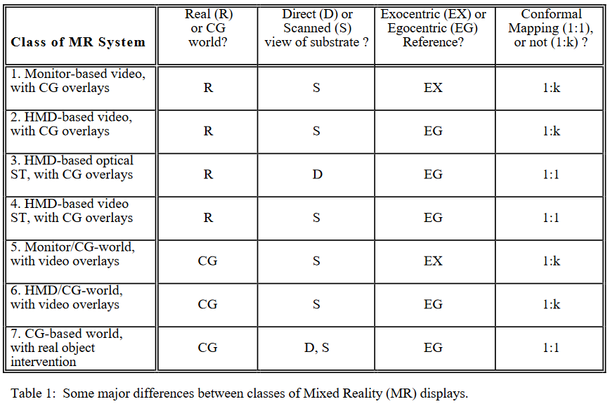 Milgram et al. (1994)'s Table 1: Some major differences between classes of Mixed Reality (MR) displays, showing seven classes: 1. monitor-based video with CG overlays, 2. headset-based video with CG overlays, 3. headset-based see-through display with CG overlays, 4. headset-based see-through video with CG overlays, 5. monitor/CG world with video overlays, 6. headset-based CG world with video overlays, and 7. CG-based world with real object intervention.