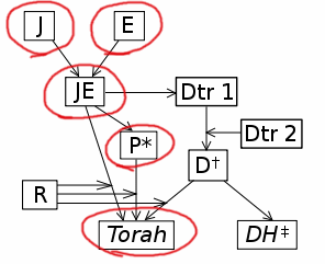 Diagram showing how the presumed Priestly, Elohist, and Jahwist influenced Genesis as it appears in the Torah (the Deuteronomist source is ignored since it doesn't contribute to Genesis).