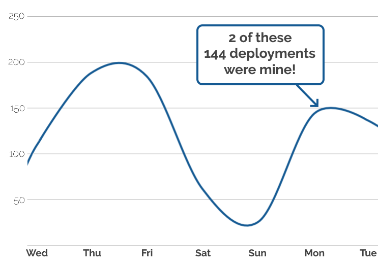 Graph showing Automattic deployments for a typical week. Two of the 144 deployments on Monday were by Dan.