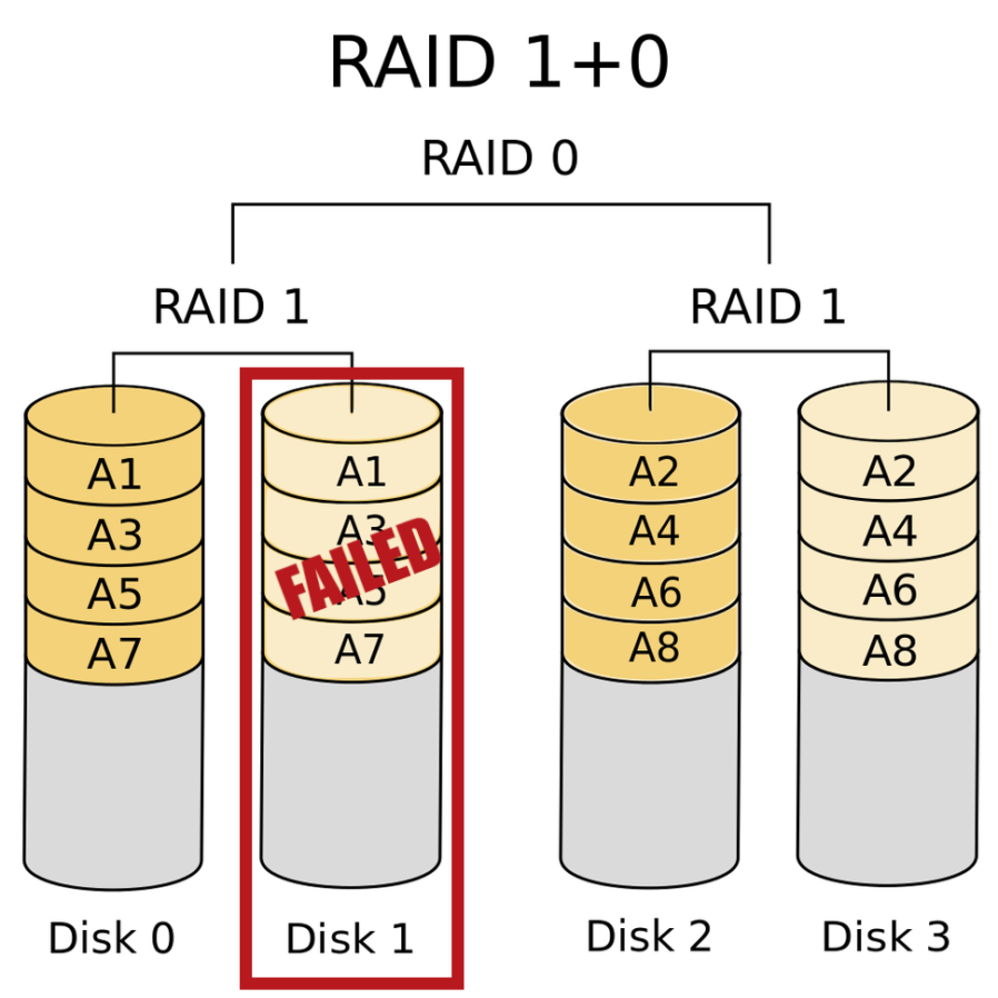 A single-drive failure in a RAID 10 configuration, with the duplicate data shown safely alongside.