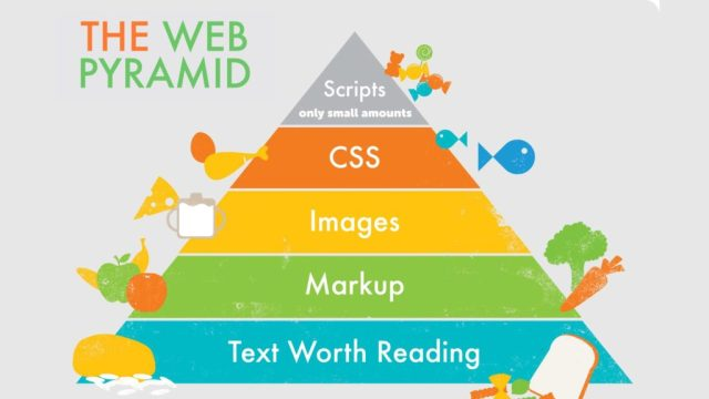 "The Web Pyramid. In the style of a ""food pyramid"", shows Text Worth Reading at the bottom, supporting Markup, supporting Images, supporting CSS, supporting (a small amount of) Scripts."