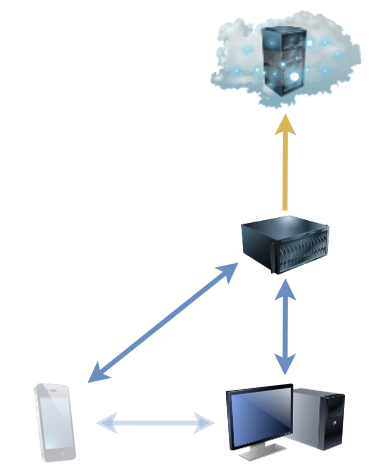 Phone and desktop backups centralised through the NAS