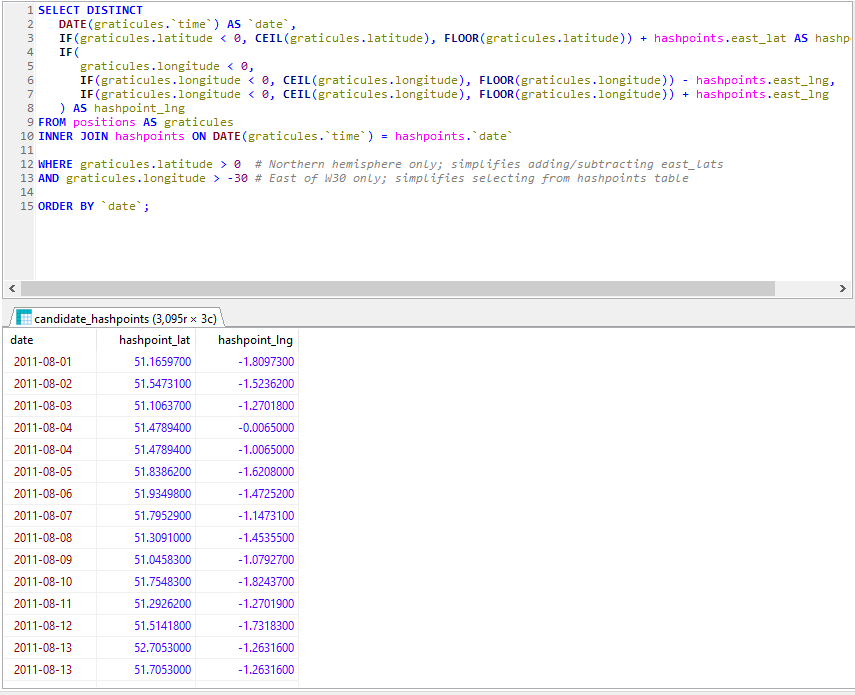 SQL retreiving hashpoints for every graticule I've been to in the last 10 years, grouped by date.