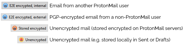 Four types of email: E2E encrypted internal mail from other ProtonMail users, PGP-encrypted email from non ProtonMail users, encrypted mail stored encrypted by ProtonMail, and completely unencrypted mail such as stored locally in your Sent or Drafts folder