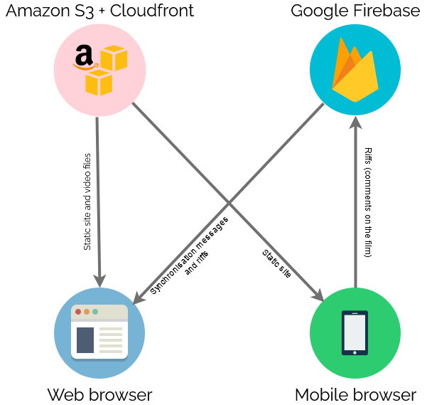Homa Night architecture: S3 delivers static content to browsers, browsers exchange real-time information via Firebase.