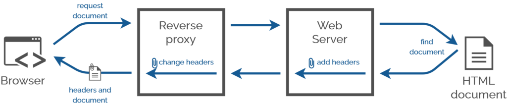 Diagram showing a reverse proxy server modifying the headers set by an upstream web server in response to a request by a web browser.