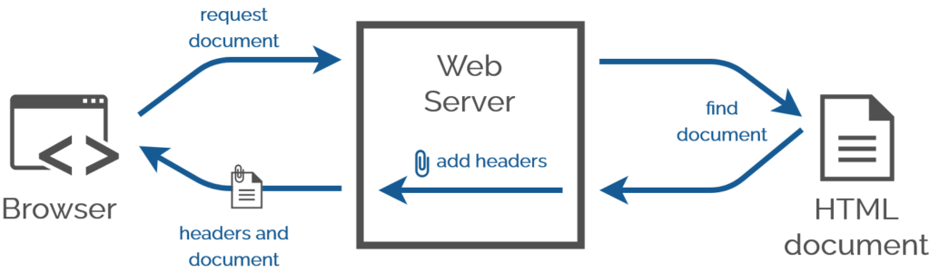 Diagram showing a web browser requesting a document from a web server, the web server finding the document and returning it after attaching HTTP headers.