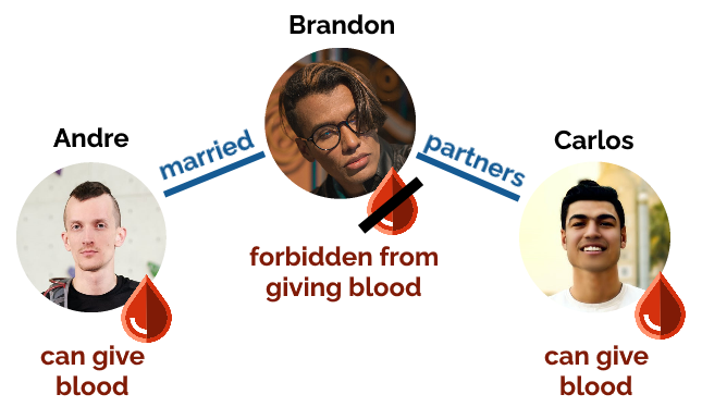 Diagram showing a relationship between Andre and Brandon (married), and between Carlos and Brandon (partners). Andre and Carlos are now allowed to give blood, but Brandon still can't.
