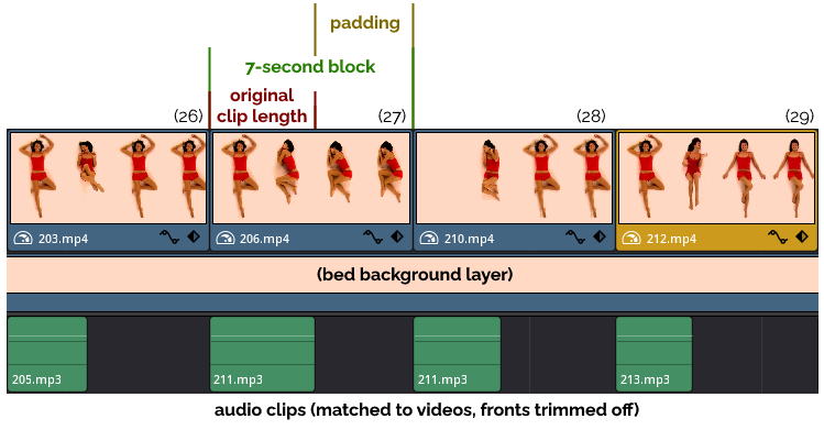 Video timeline showing that each 7-second block is comprised of the original clip plus padding, atop a background layer of the bed and each clip's associated audio.
