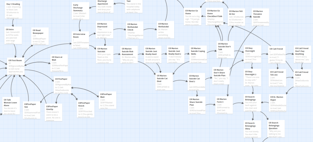 "Twine screenshot showing many branching paths of the game ""Inpatient""."