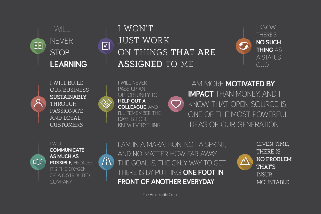 The Automattic Creed presented as an infographic with icons accompanying each tenet.