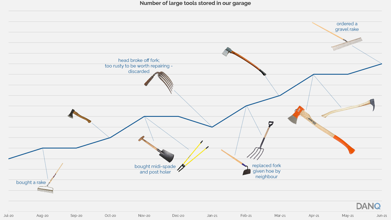 Graph showing, over time, the number of large tools increasing as a rake, midi-spade, post holer, rake and others are acquired. Each acquired tool is labelled with what it is. However: a hatchet, a pickaxe and two log splitting axes are not labelled.