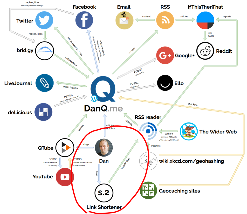 """Diagram showing the relationships of the DanQ.me ecosystem. Highlighted is the injection of links into the """"S.2"""" link shortener and the export of these shortened links by RSS into FreshRSS."""