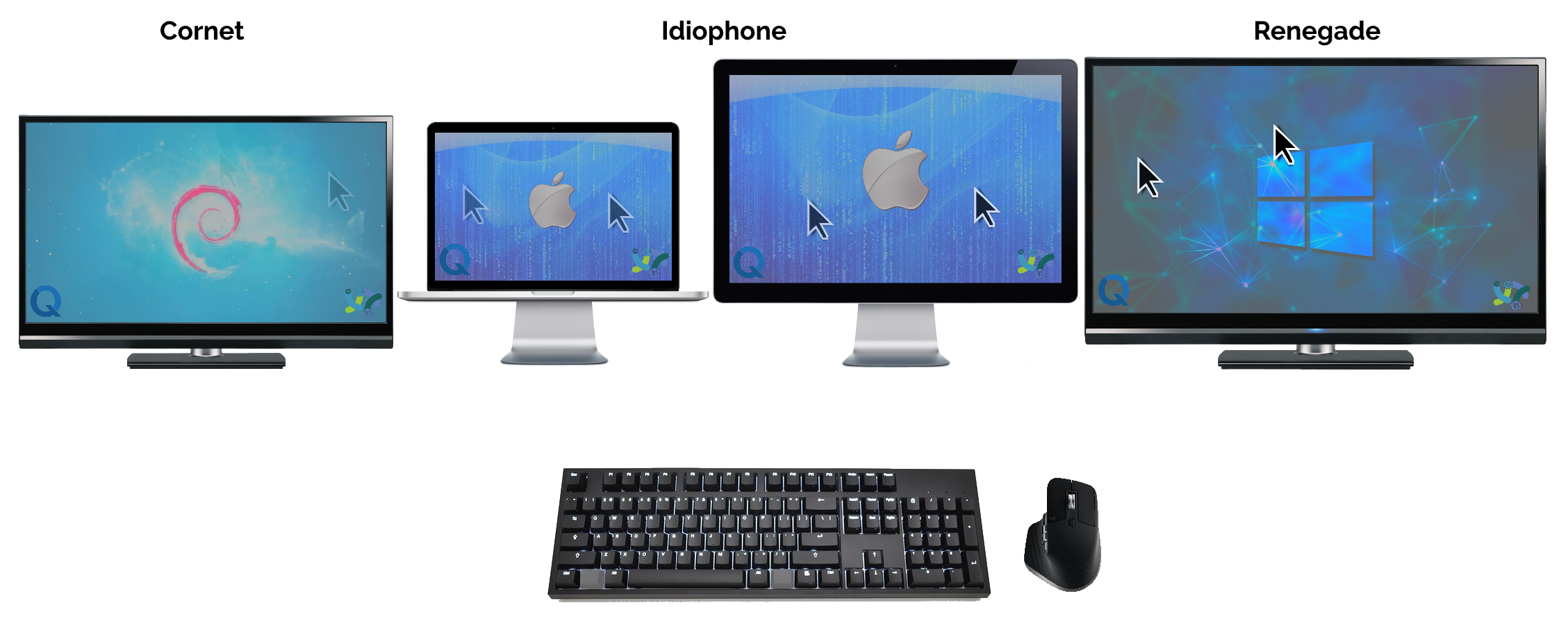 Illustration showing a Debian desktop called Cornet, a Mac laptop with attached monitor called Idiophone, and a Windows desktop called Renegade. All three share a single keyboard and mouse using Barrier.
